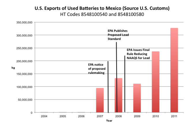 U.S. Exports of Used Batteries to Mexico